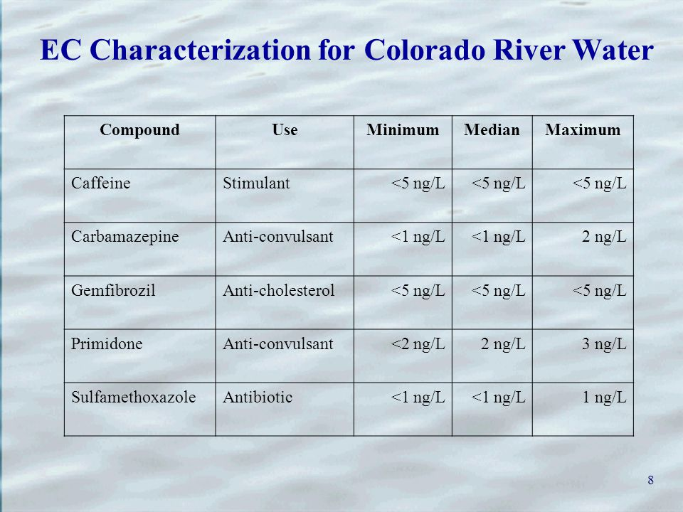 8 EC Characterization for Colorado River Water CompoundUseMinimumMedianMaximum CaffeineStimulant<5 ng/L CarbamazepineAnti-convulsant<1 ng/L 2 ng/L GemfibrozilAnti-cholesterol<5 ng/L PrimidoneAnti-convulsant<2 ng/L2 ng/L3 ng/L SulfamethoxazoleAntibiotic<1 ng/L 1 ng/L