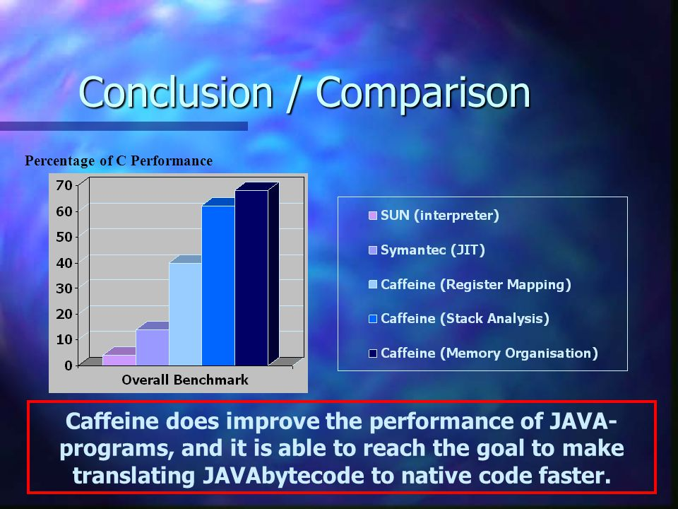 Conclusion / Comparison Percentage of C Performance Caffeine does improve the performance of JAVA- programs, and it is able to reach the goal to make translating JAVAbytecode to native code faster.
