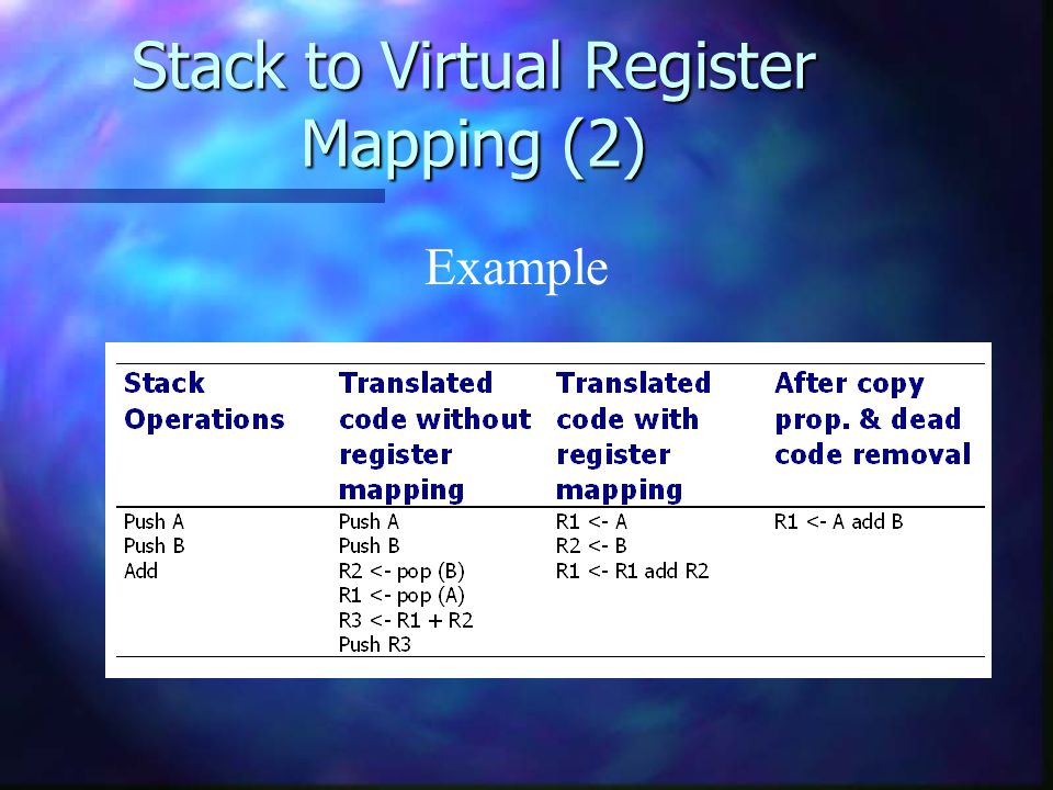Stack to Virtual Register Mapping (2) Example