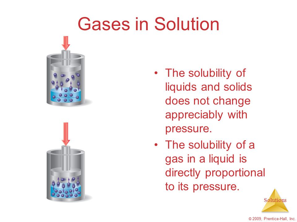 Solutions © 2009, Prentice-Hall, Inc. Gases in Solution The solubility of liquids and solids does not change appreciably with pressure. The solubility