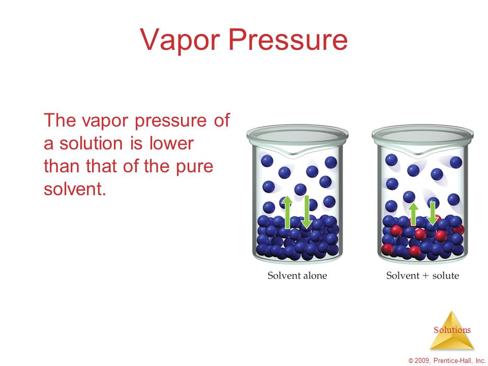 Solutions © 2009, Prentice-Hall, Inc. Vapor Pressure The vapor pressure of a solution is lower than that of the pure solvent.