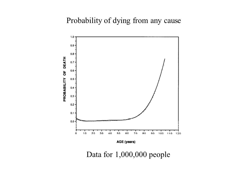Probability of dying from any cause Data for 1,000,000 people