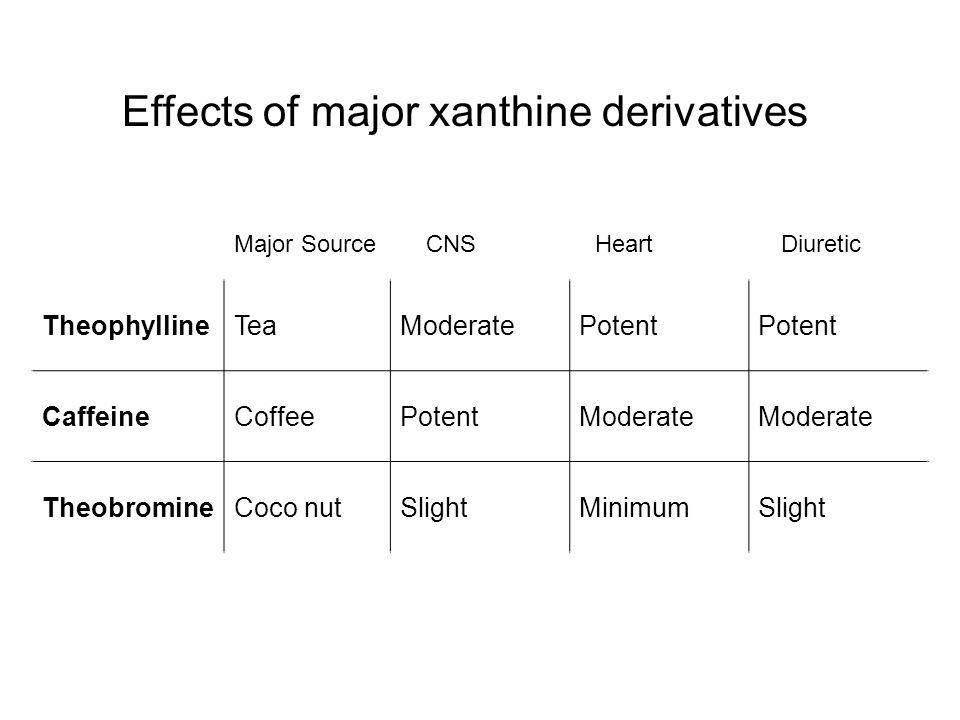 Major SourceCNS Heart Diuretic TheophyllineTeaModeratePotent CaffeineCoffeePotentModerate TheobromineCoco nutSlightMinimumSlight Effects of major xanthine derivatives