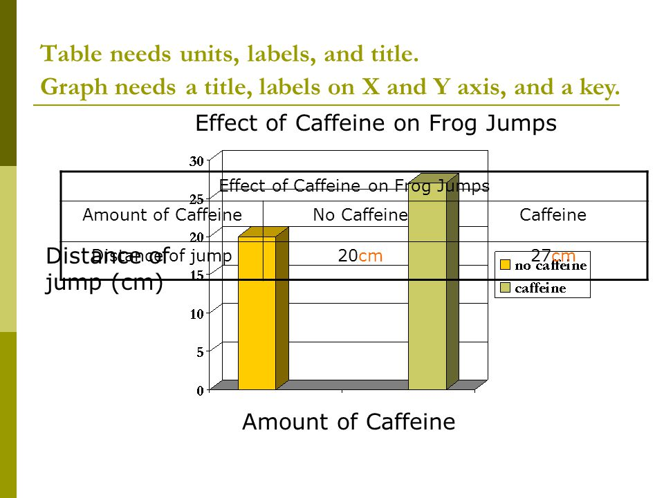 Table needs units, labels, and title. Amount of Caffeine Distance of jump (cm) Graph needs a title, labels on X and Y axis, and a key. Effect of Caffe