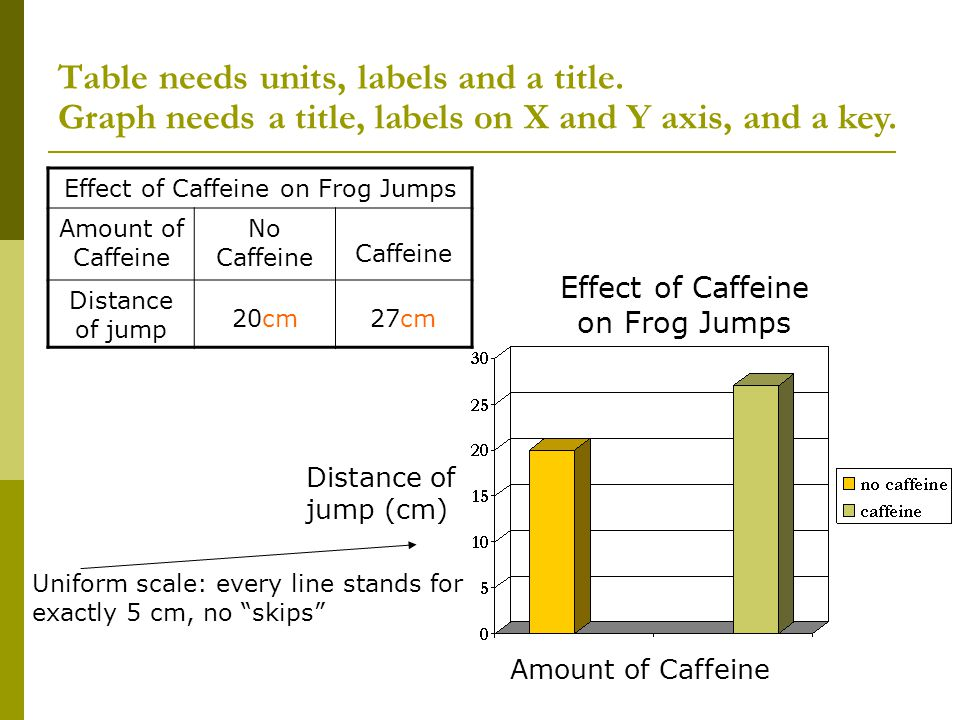 Table needs units, labels and a title. Amount of Caffeine Distance of jump (cm) Graph needs a title, labels on X and Y axis, and a key. Effect of Caff