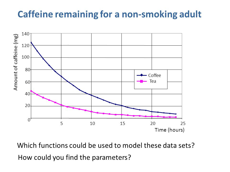 Which functions could be used to model these data sets? Caffeine remaining for a non-smoking adult How could you find the parameters?