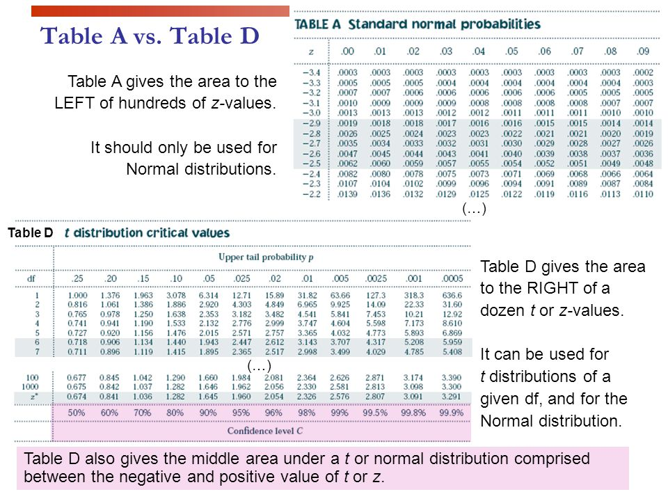 Table A vs. Table D Table A gives the area to the LEFT of hundreds of z-values.