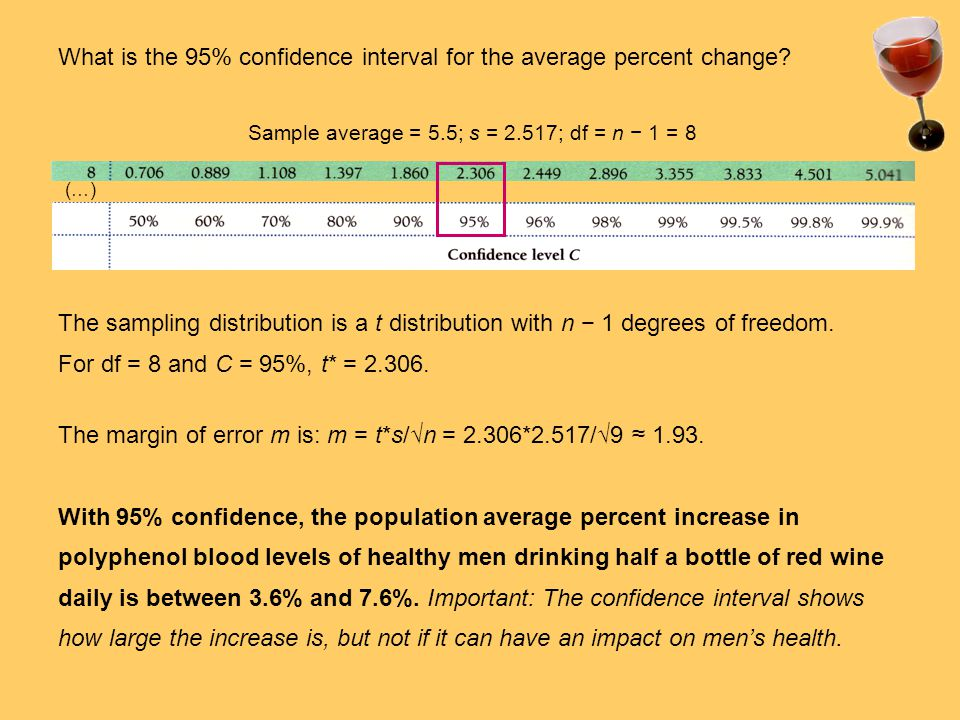 What is the 95% confidence interval for the average percent change.