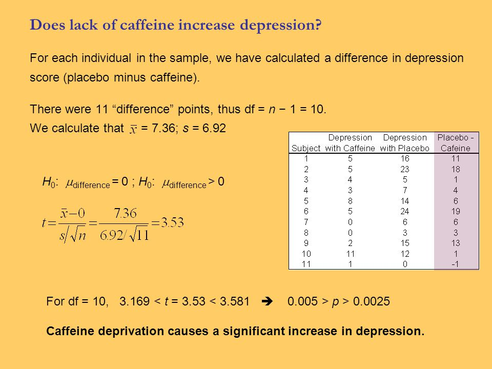 Does lack of caffeine increase depression.