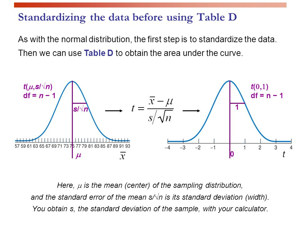 Standardizing the data before using Table D Here,  is the mean (center) of the sampling distribution, and the standard error of the mean s/√n is its standard deviation (width).