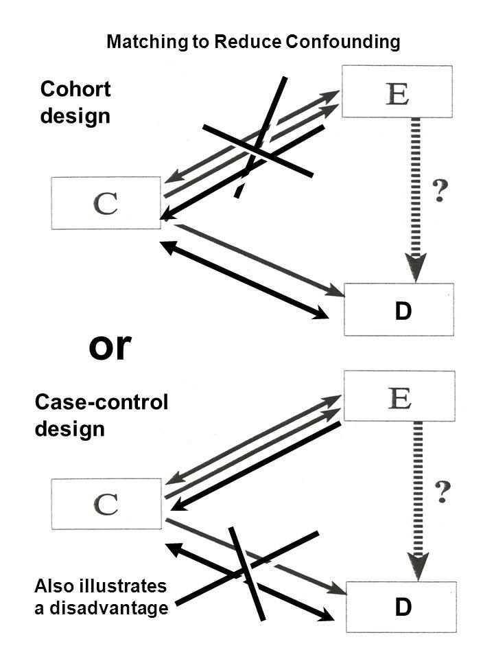 Matching to Reduce Confounding D D D D or Cohort design Case-control design Also illustrates a disadvantage