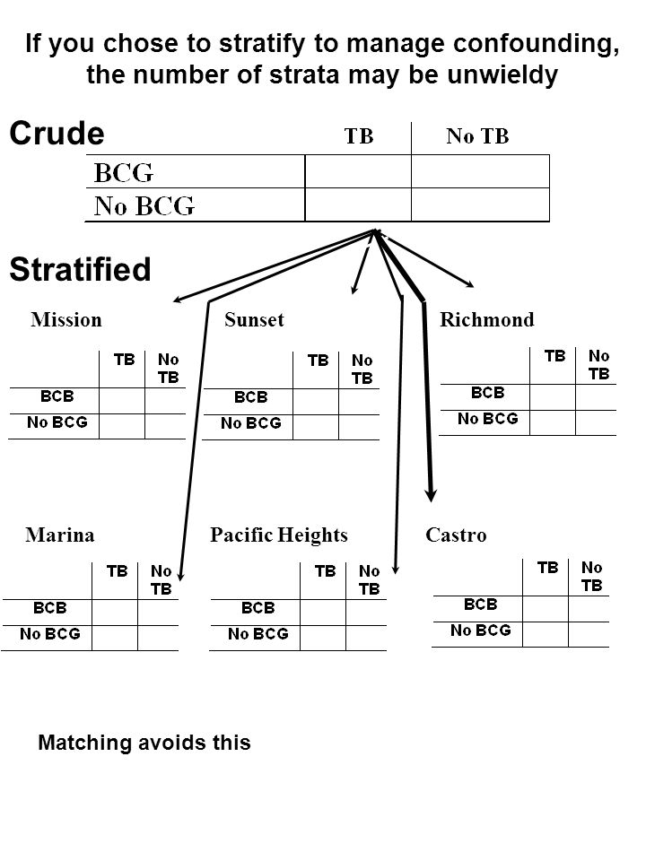 If you chose to stratify to manage confounding, the number of strata may be unwieldy Crude Stratified Mission CastroPacific Heights Marina SunsetRichm