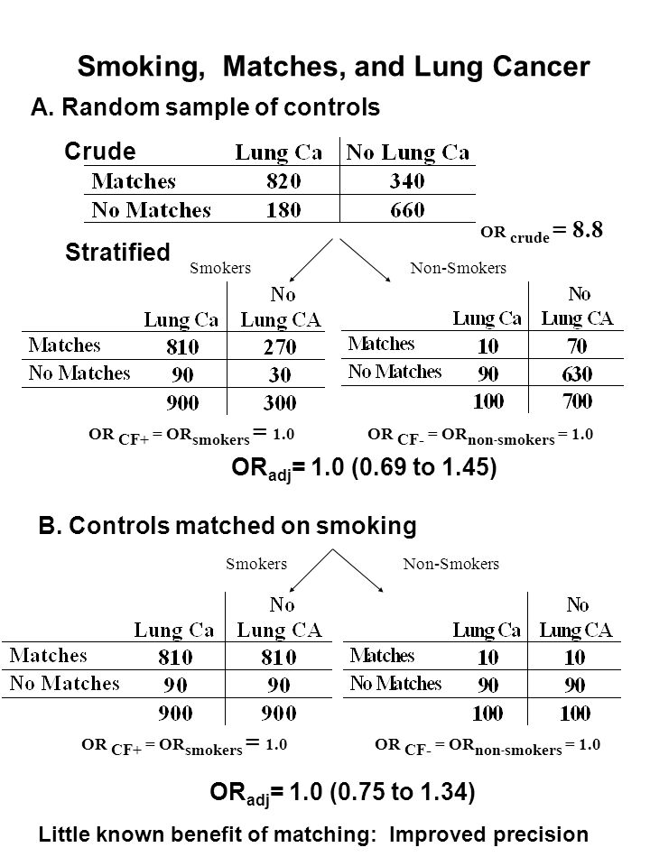 Smoking, Matches, and Lung Cancer B. Controls matched on smoking A. Random sample of controls Crude Non-SmokersSmokers OR crude = 8.8 OR CF+ = OR smok