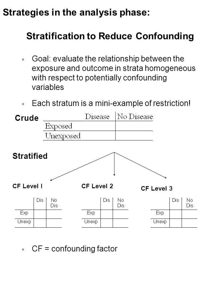 Stratification to Reduce Confounding  Goal: evaluate the relationship between the exposure and outcome in strata homogeneous with respect to potentially confounding variables  Each stratum is a mini-example of restriction.