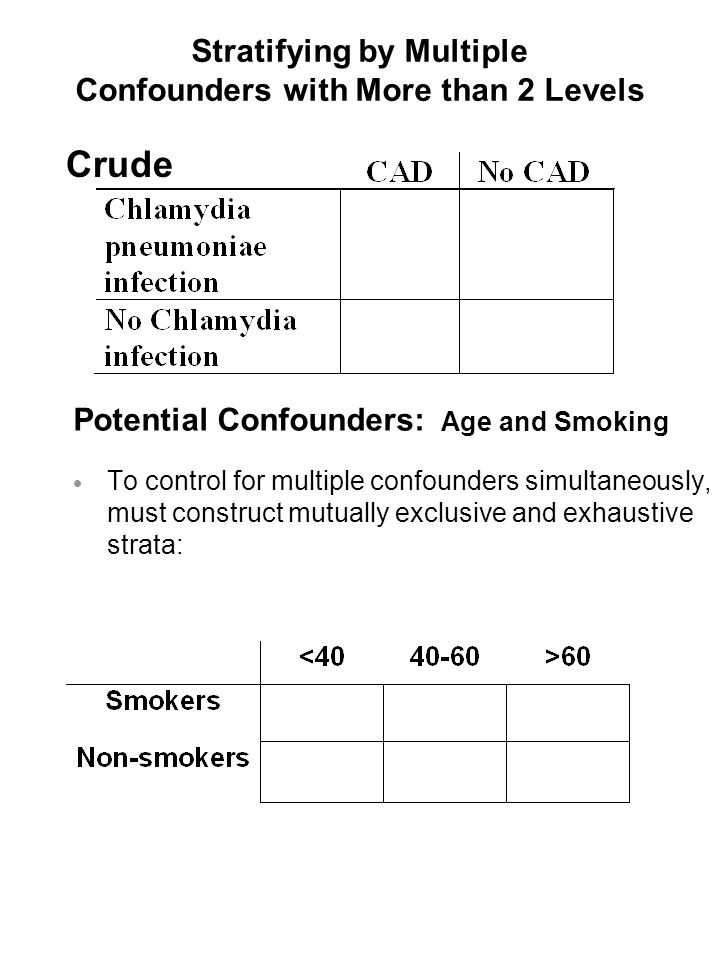 Stratifying by Multiple Confounders with More than 2 Levels Potential Confounders: Age and Smoking  To control for multiple confounders simultaneously, must construct mutually exclusive and exhaustive strata: Crude