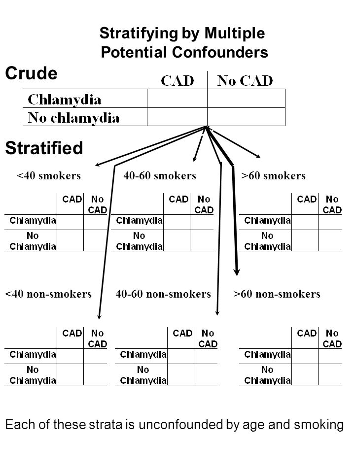 Stratifying by Multiple Potential Confounders Crude Stratified <40 smokers >60 non-smokers40-60 non-smokers<40 non-smokers 40-60 smokers>60 smokers Ea