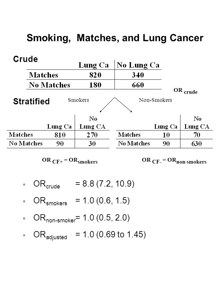 Smoking, Matches, and Lung Cancer Stratified Crude Non-SmokersSmokers OR crude OR CF+ = OR smokers OR CF- = OR non - smokers  OR crude = 8.8 (7.2, 10.9)  OR smokers = 1.0 (0.6, 1.5)  OR non-smoker = 1.0 (0.5, 2.0)  OR adjusted = 1.0 (0.69 to 1.45)