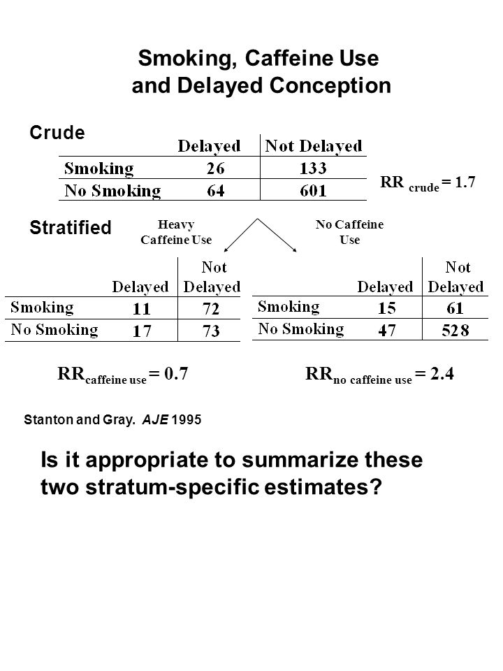 Smoking, Caffeine Use and Delayed Conception Stratified Crude No Caffeine Use Heavy Caffeine Use RR crude = 1.7 RR no caffeine use = 2.4RR caffeine use = 0.7 Is it appropriate to summarize these two stratum-specific estimates.