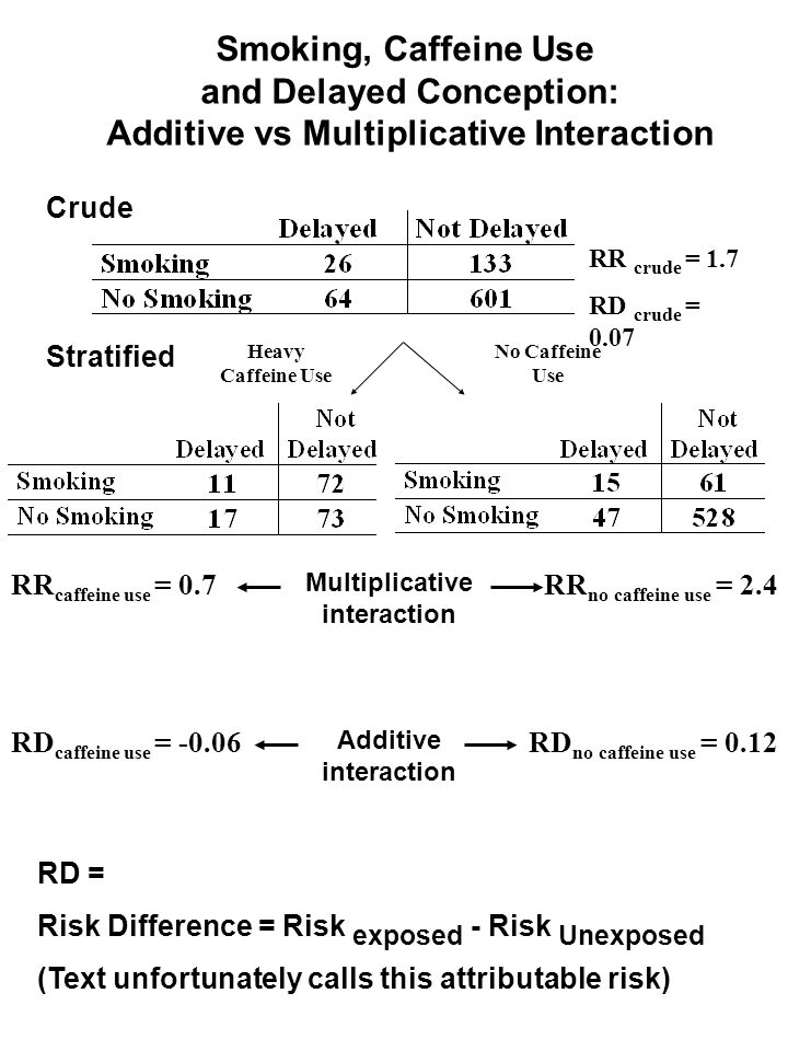 Smoking, Caffeine Use and Delayed Conception: Additive vs Multiplicative Interaction Stratified Crude No Caffeine Use Heavy Caffeine Use RR crude = 1.7 RD crude = 0.07 RR no caffeine use = 2.4 RD no caffeine use = 0.12 RR caffeine use = 0.7 RD caffeine use = -0.06 RD = Risk Difference = Risk exposed - Risk Unexposed (Text unfortunately calls this attributable risk) Additive interaction Multiplicative interaction