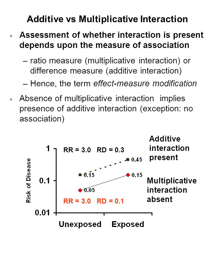 Additive vs Multiplicative Interaction  Assessment of whether interaction is present depends upon the measure of association –ratio measure (multiplicative interaction) or difference measure (additive interaction) –Hence, the term effect-measure modification  Absence of multiplicative interaction implies presence of additive interaction (exception: no association) Additive interaction present Multiplicative interaction absent RR = 3.0 RD = 0.3 RR = 3.0 RD = 0.1