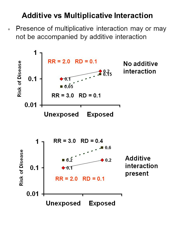 Additive vs Multiplicative Interaction  Presence of multiplicative interaction may or may not be accompanied by additive interaction Additive interaction present No additive interaction RR = 2.0 RD = 0.1 RR = 3.0 RD = 0.4 RR = 3.0 RD = 0.1