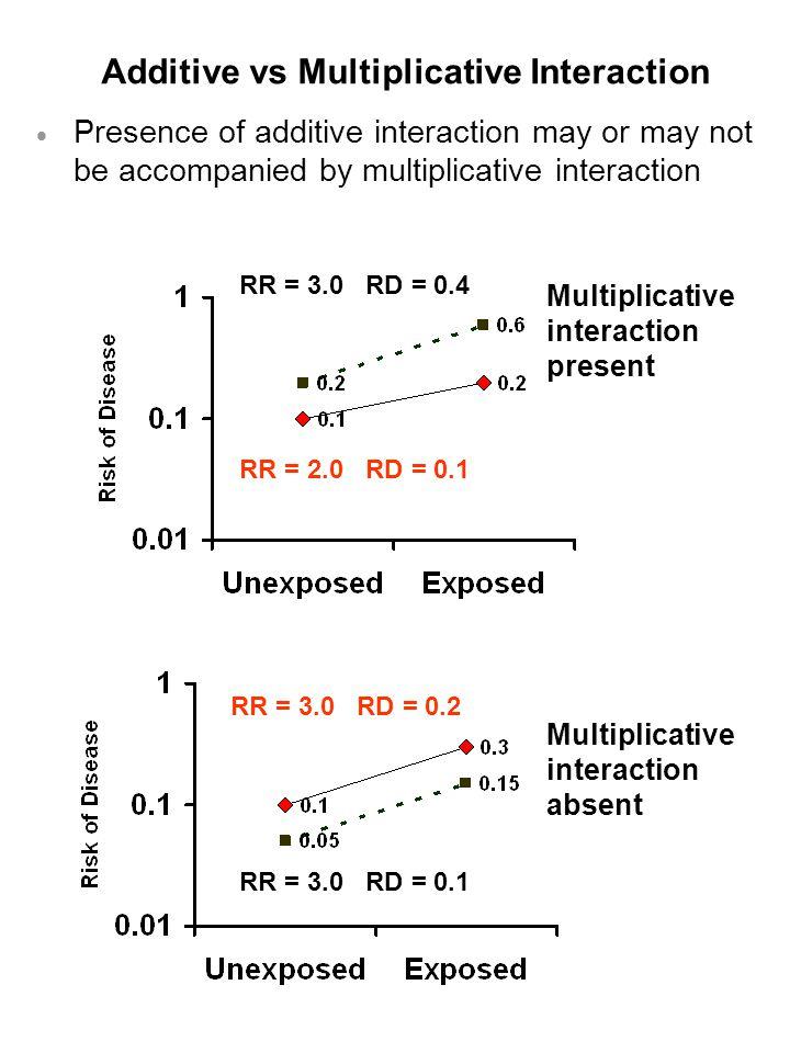 Additive vs Multiplicative Interaction  Presence of additive interaction may or may not be accompanied by multiplicative interaction Multiplicative interaction absent Multiplicative interaction present RR = 3.0 RD = 0.1 RR = 3.0 RD = 0.4 RR = 2.0 RD = 0.1 RR = 3.0 RD = 0.2