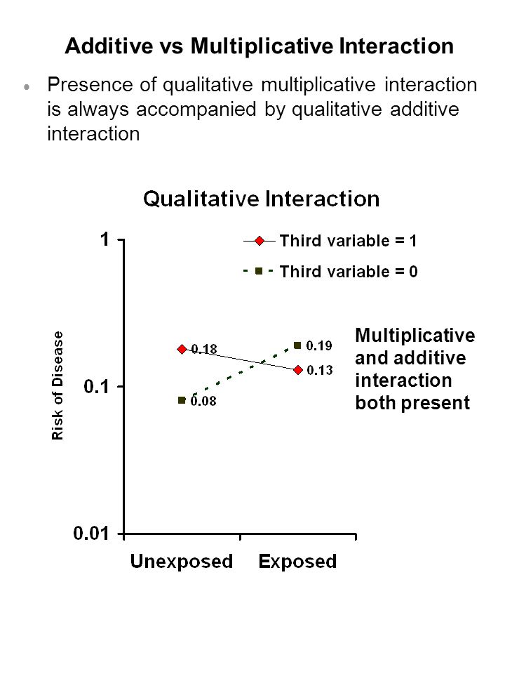 Additive vs Multiplicative Interaction  Presence of qualitative multiplicative interaction is always accompanied by qualitative additive interaction Multiplicative and additive interaction both present