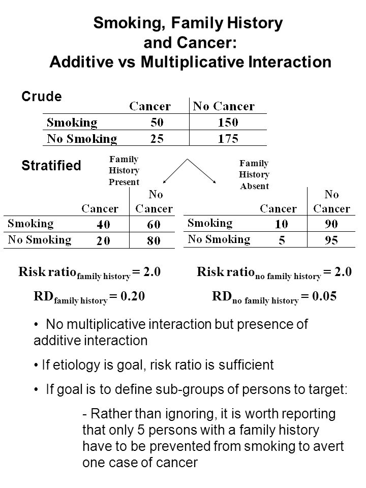 Smoking, Family History and Cancer: Additive vs Multiplicative Interaction Stratified Crude Family History Absent Family History Present Risk ratio no family history = 2.0 RD no family history = 0.05 Risk ratio family history = 2.0 RD family history = 0.20 No multiplicative interaction but presence of additive interaction If etiology is goal, risk ratio is sufficient If goal is to define sub-groups of persons to target: - Rather than ignoring, it is worth reporting that only 5 persons with a family history have to be prevented from smoking to avert one case of cancer