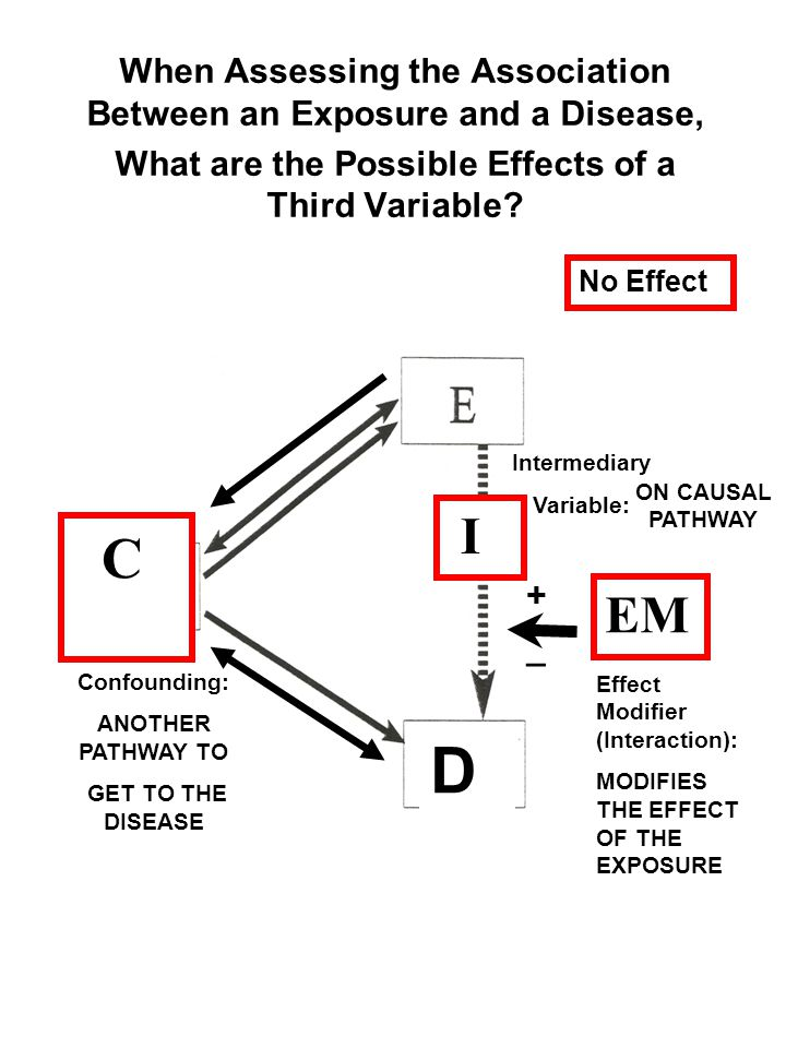 When Assessing the Association Between an Exposure and a Disease, What are the Possible Effects of a Third Variable? EM + _ Confounding: ANOTHER PATHW