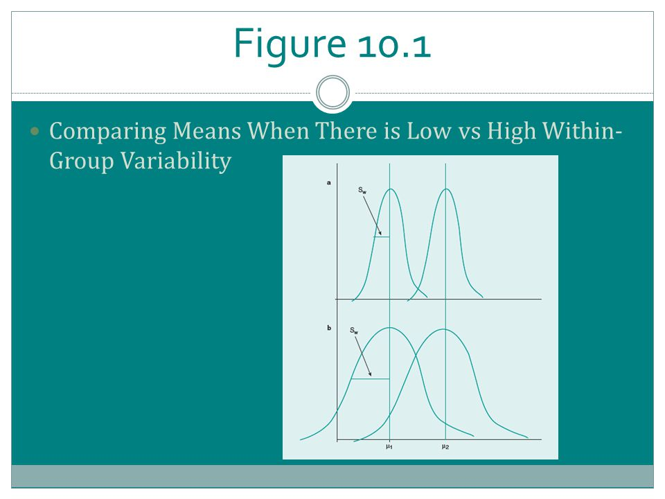 Figure 10.1 Comparing Means When There is Low vs High Within- Group Variability