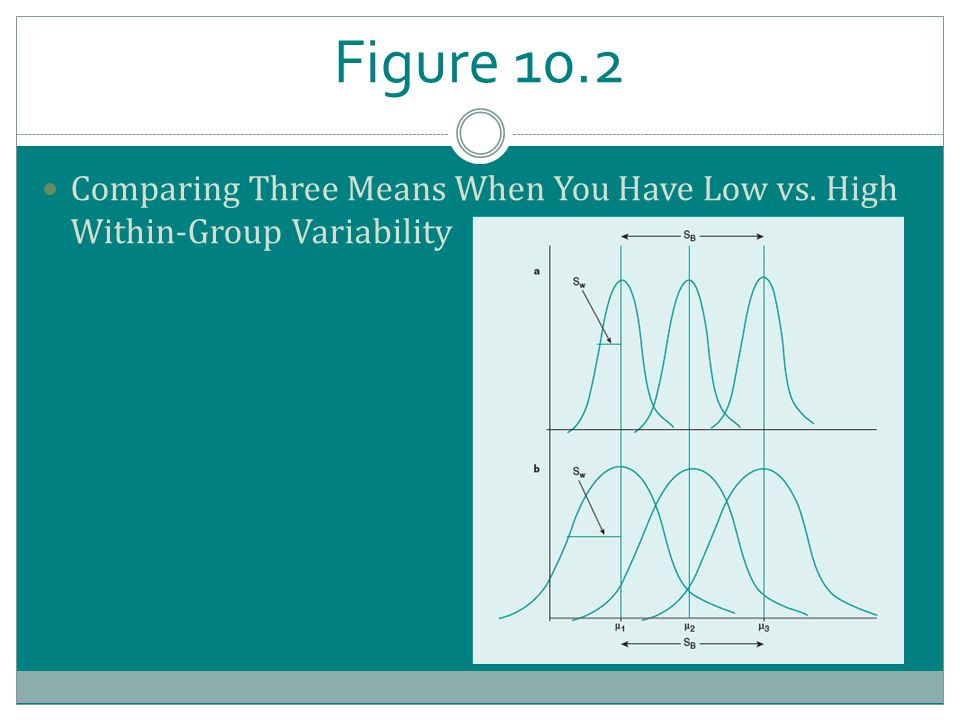Figure 10.2 Comparing Three Means When You Have Low vs. High Within-Group Variability