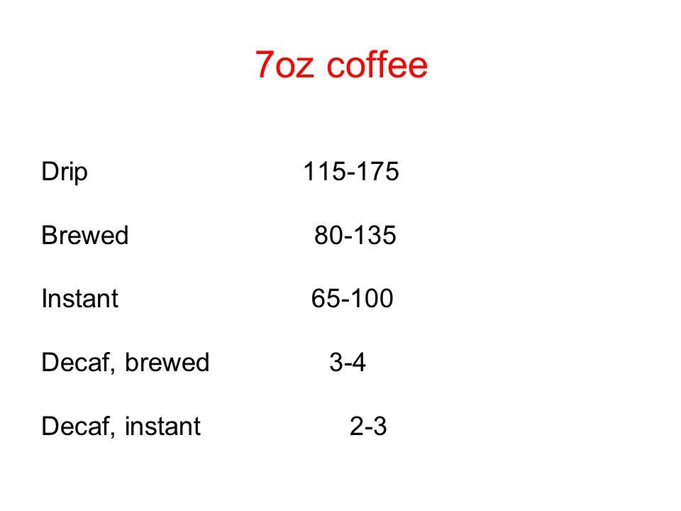 7oz coffee Drip 115-175 Brewed 80-135 Instant 65-100 Decaf, brewed 3-4 Decaf, instant 2-3