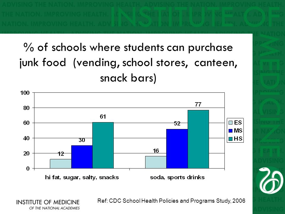 % of schools where students can purchase junk food (vending, school stores, canteen, snack bars) Ref: CDC School Health Policies and Programs Study, 2006