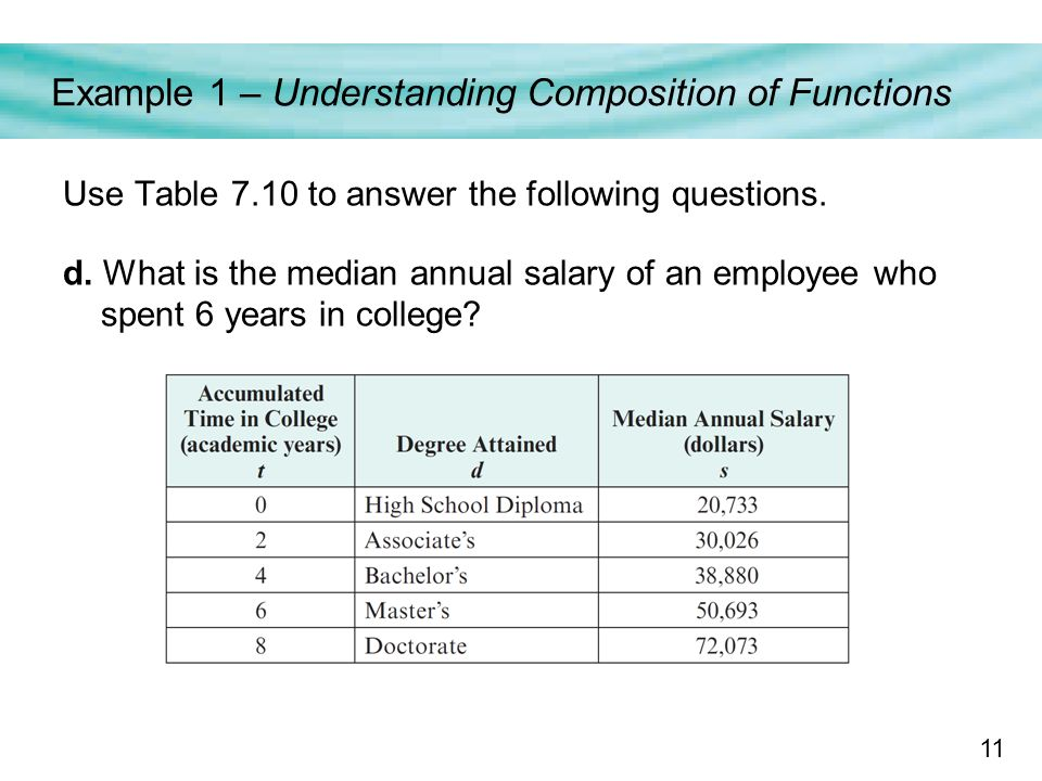 11 Example 1 – Understanding Composition of Functions Use Table 7.10 to answer the following questions.