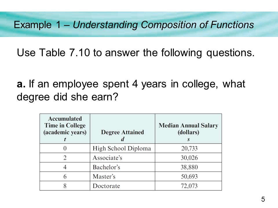 5 Example 1 – Understanding Composition of Functions Use Table 7.10 to answer the following questions.