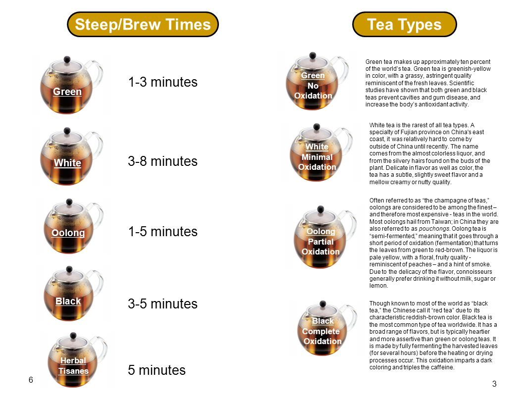 Tea Types Green No Oxidation White Minimal Oxidation Oolong Partial Oxidation Black Complete Oxidation 3 6 Steep/Brew Times Green White Oolong Black Herbal Tisanes 1-3 minutes 3-8 minutes 1-5 minutes 3-5 minutes 5 minutes Green tea makes up approximately ten percent of the world's tea.