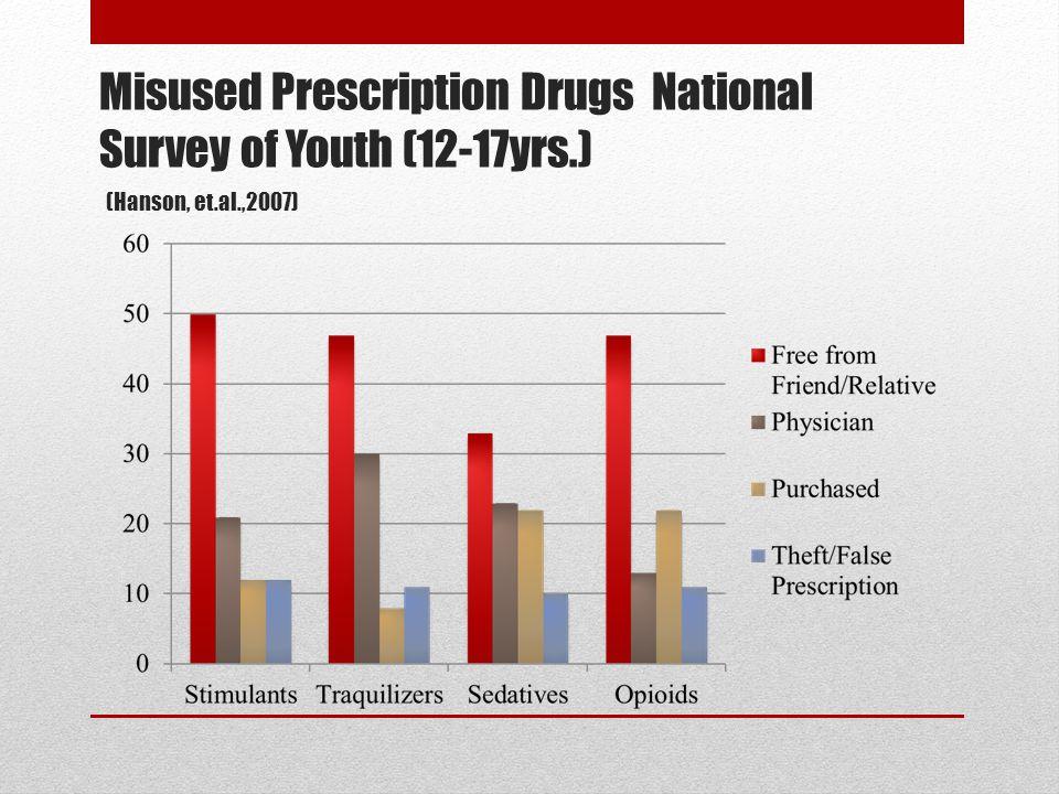 Misused Prescription Drugs National Survey of Youth (12-17yrs.) (Hanson, et.al.,2007)