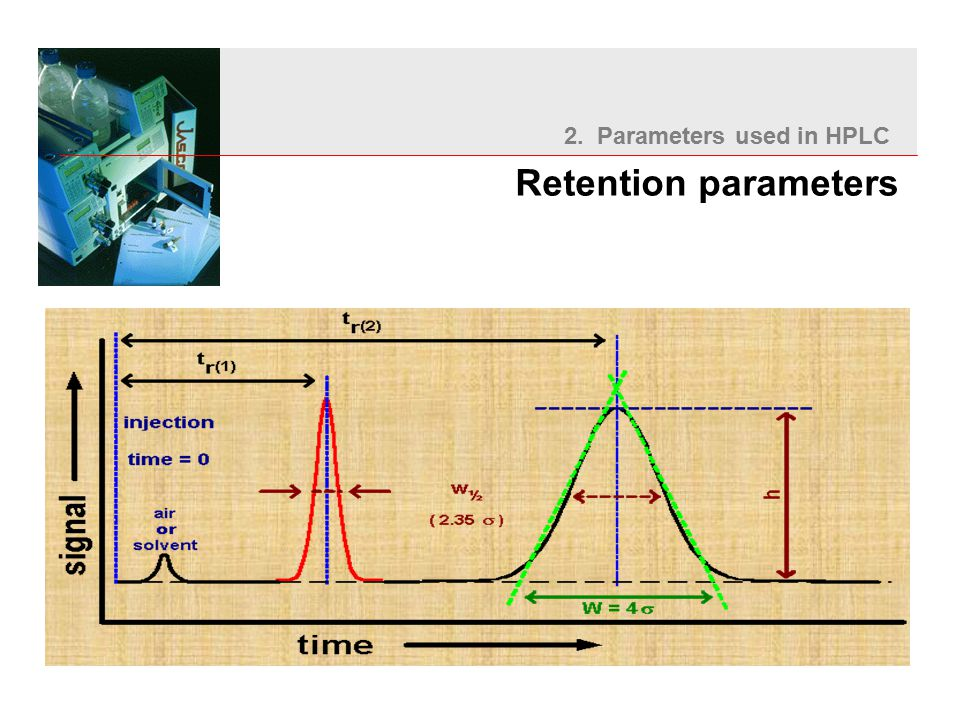 2. Parameters used in HPLC Retention parameters