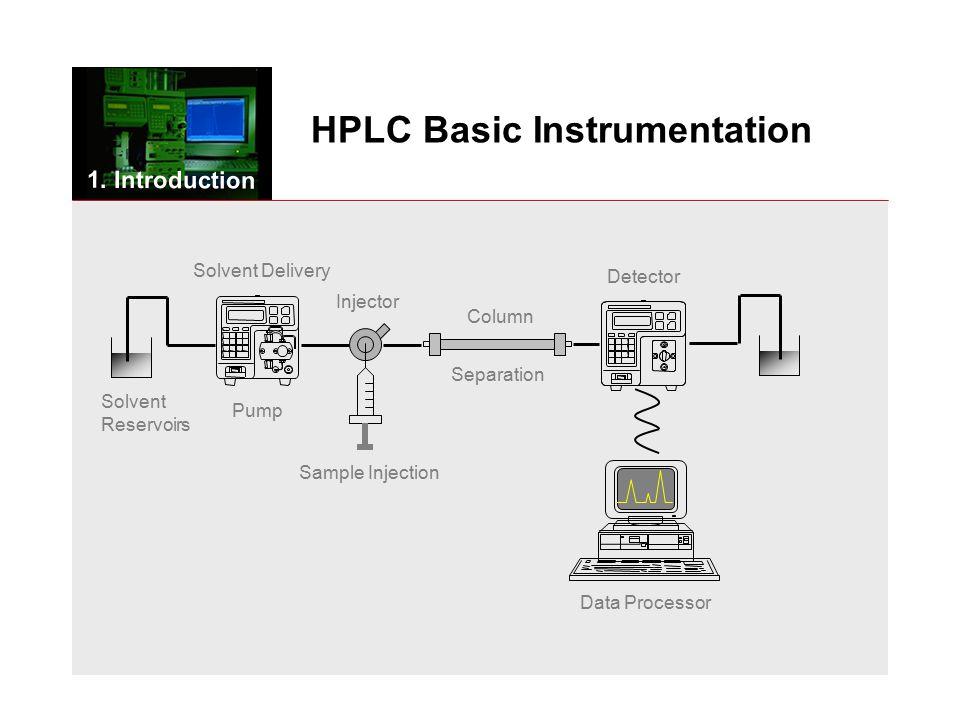 HPLC Basic Instrumentation Solvent Reservoirs Pump Solvent Delivery Injector Sample Injection Column Separation Detector Data Processor 1.