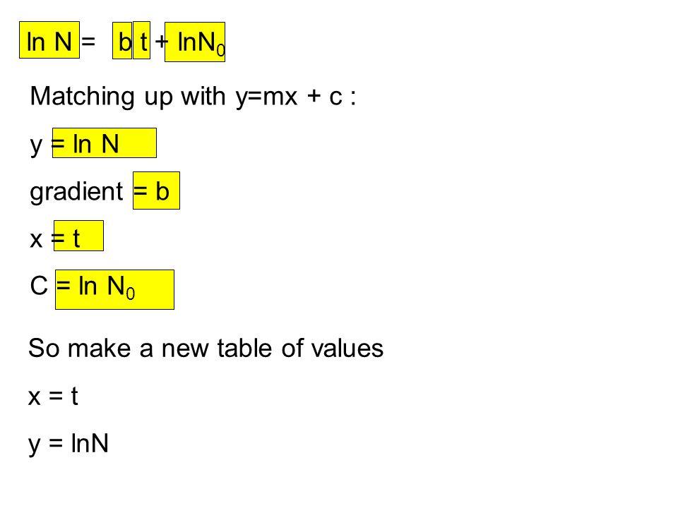 So make a new table of values x = t y = lnN ln N = b t + lnN 0 Matching up with y=mx + c : y = ln N gradient = b x = t C = ln N 0