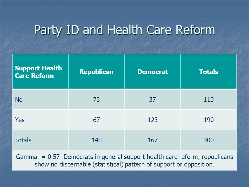 Party ID and Health Care Reform Support Health Care Reform RepublicanDemocratTotals No7337110 Yes67123190 Totals140167300 Gamma = 0.57 Democrats in ge