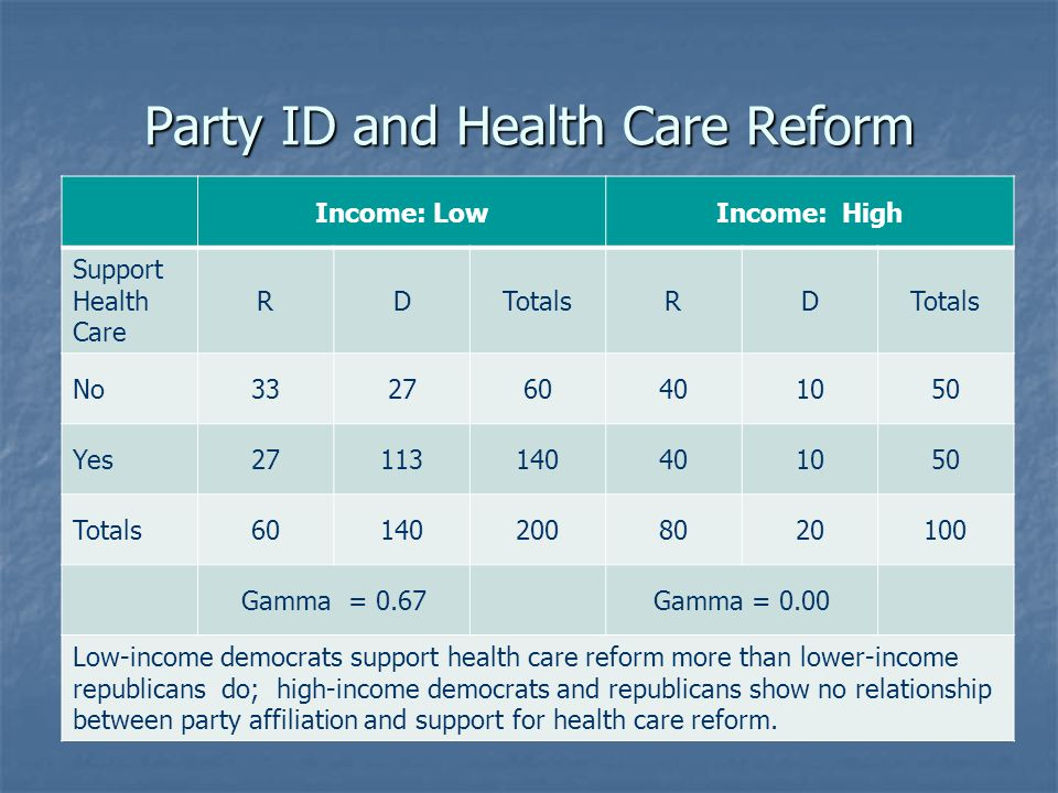 Party ID and Health Care Reform Income: LowIncome: High Support Health Care RDTotalsRD No332760401050 Yes27113140401050 Totals601402008020100 Gamma =