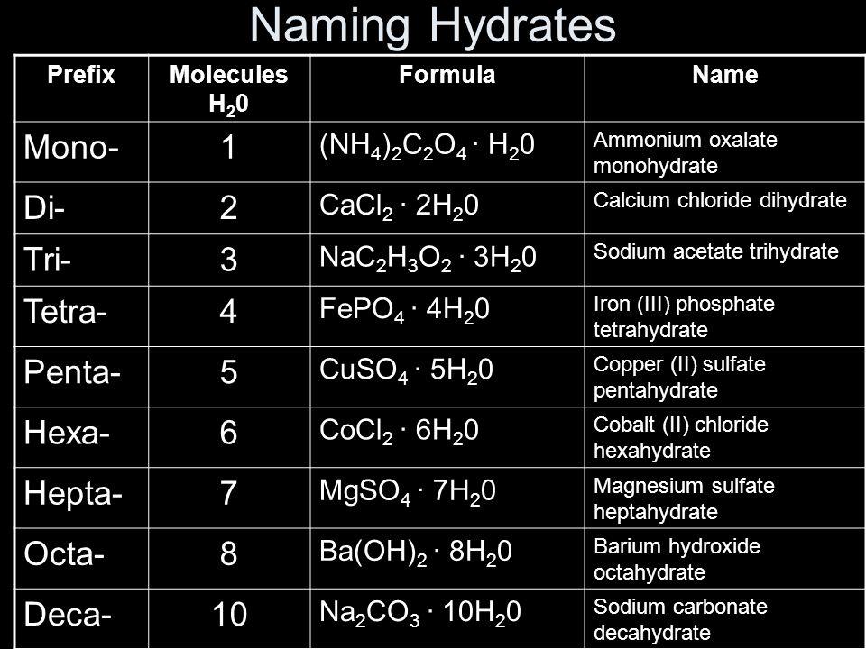 Naming Hydrates PrefixMolecules H 2 0 FormulaName Mono-1 (NH 4 ) 2 C 2 O 4 · H 2 0 Ammonium oxalate monohydrate Di-2 CaCl 2 · 2H 2 0 Calcium chloride dihydrate Tri-3 NaC 2 H 3 O 2 · 3H 2 0 Sodium acetate trihydrate Tetra-4 FePO 4 · 4H 2 0 Iron (III) phosphate tetrahydrate Penta-5 CuSO 4 · 5H 2 0 Copper (II) sulfate pentahydrate Hexa-6 CoCl 2 · 6H 2 0 Cobalt (II) chloride hexahydrate Hepta-7 MgSO 4 · 7H 2 0 Magnesium sulfate heptahydrate Octa-8 Ba(OH) 2 · 8H 2 0 Barium hydroxide octahydrate Deca-10 Na 2 CO 3 · 10H 2 0 Sodium carbonate decahydrate