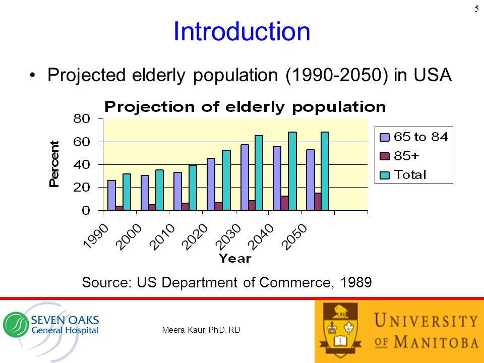 Introduction Projected elderly population (1990-2050) in USA 5 Meera Kaur, PhD, RD Source: US Department of Commerce, 1989