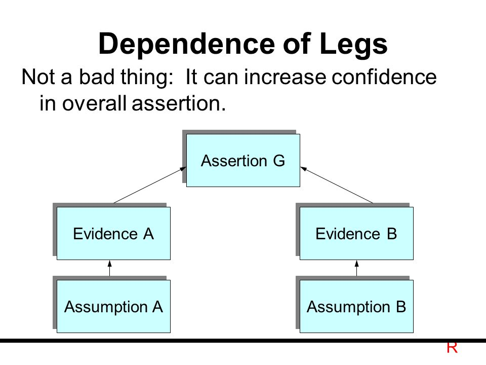 R Dependence of Legs Not a bad thing: It can increase confidence in overall assertion.