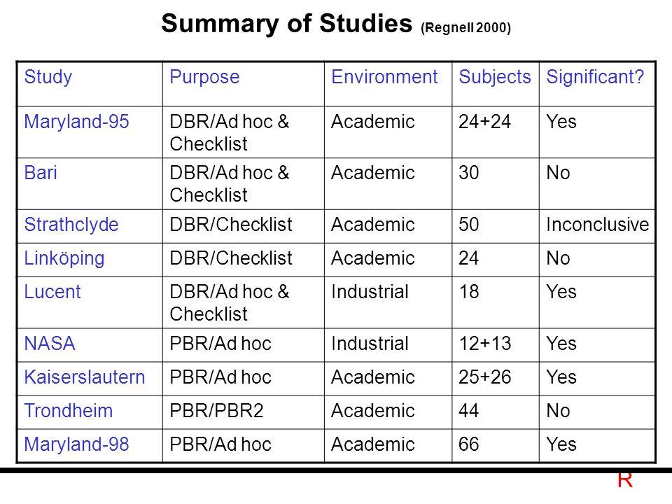 R Summary of Studies (Regnell 2000) StudyPurposeEnvironmentSubjectsSignificant.