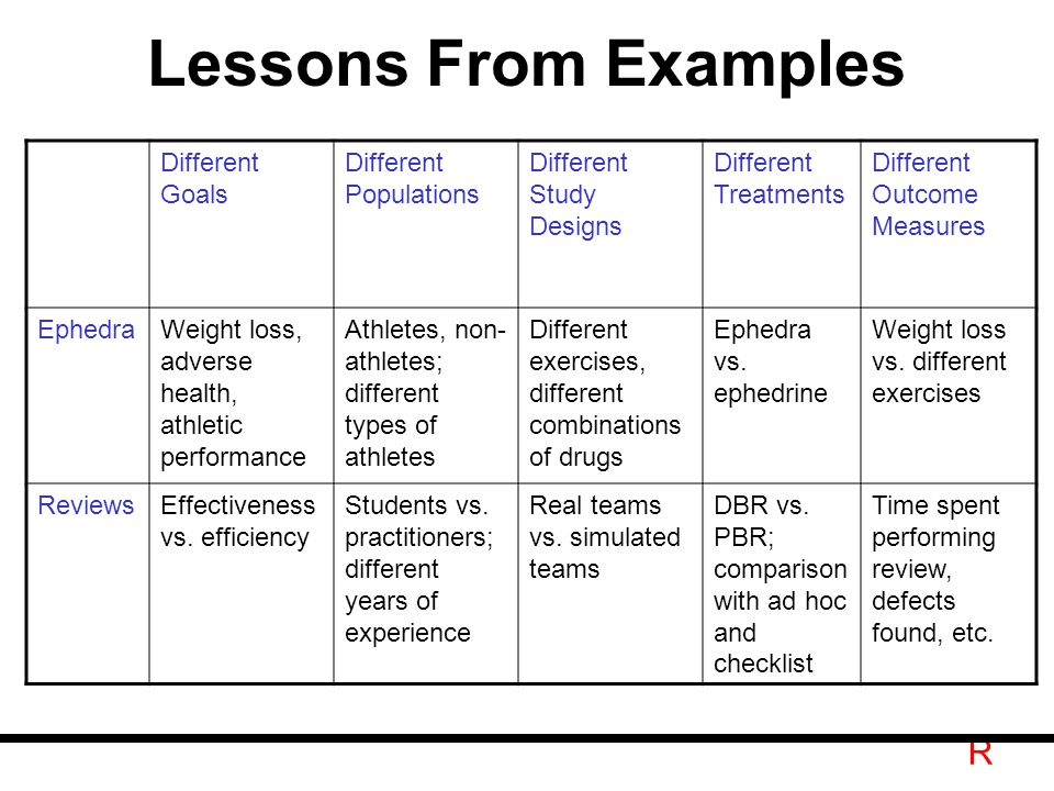 R Lessons From Examples Different Goals Different Populations Different Study Designs Different Treatments Different Outcome Measures EphedraWeight loss, adverse health, athletic performance Athletes, non- athletes; different types of athletes Different exercises, different combinations of drugs Ephedra vs.