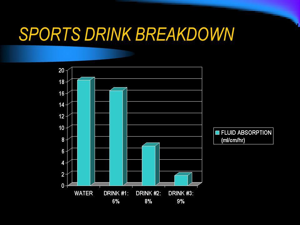 SPORTS DRINK BREAKDOWN