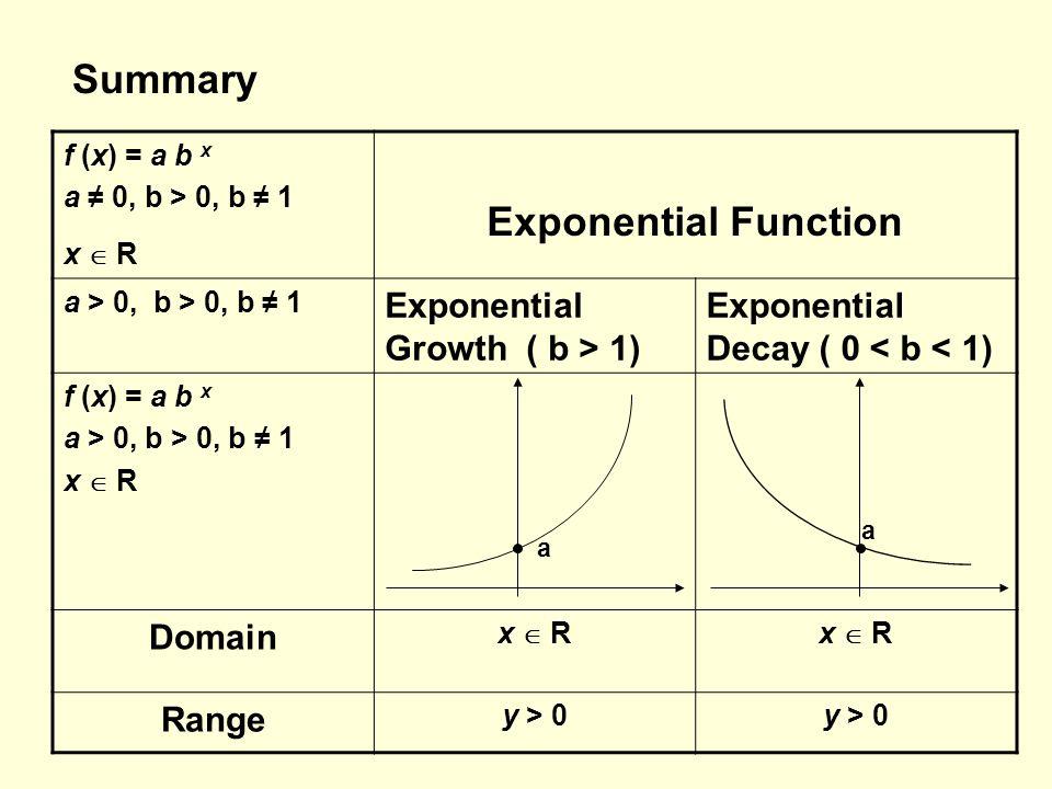 Summary f (x) = a b x a ≠ 0, b > 0, b ≠ 1 x  R Exponential Function a > 0, b > 0, b ≠ 1 Exponential Growth ( b > 1) Exponential Decay ( 0 < b < 1) f (x) = a b x a > 0, b > 0, b ≠ 1 x  R Domain x  R Range y > 0 a a