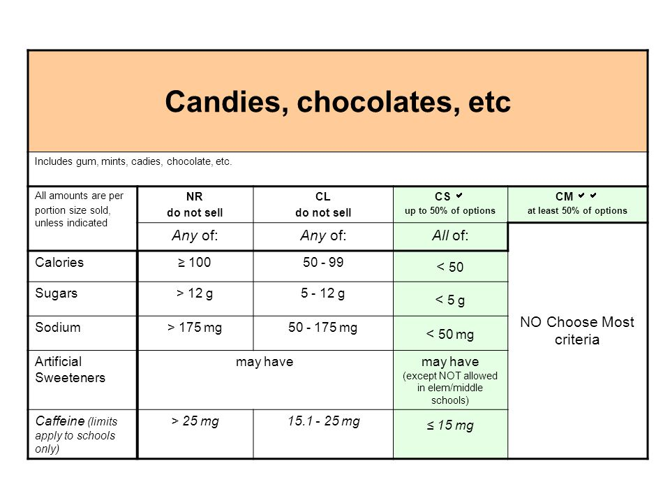 Candies, chocolates, etc Includes gum, mints, cadies, chocolate, etc. All amounts are per portion size sold, unless indicated NR do not sell CL do not